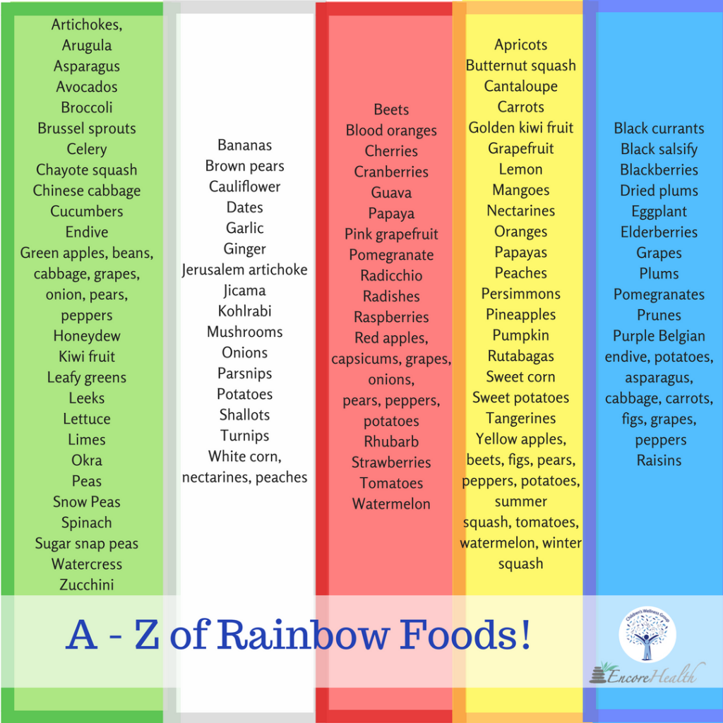 A-Z of rainbow foods